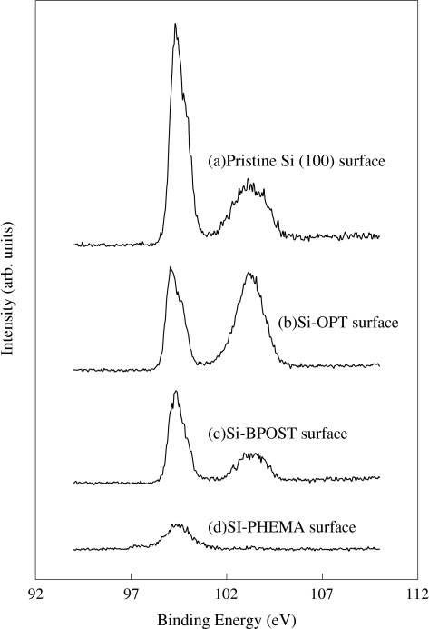 XPS Si 2p core-level spectra of the surfaces of the a pristine Si(100), b Si-OPT, c Si-BPOTS, and d Si-PHEMA