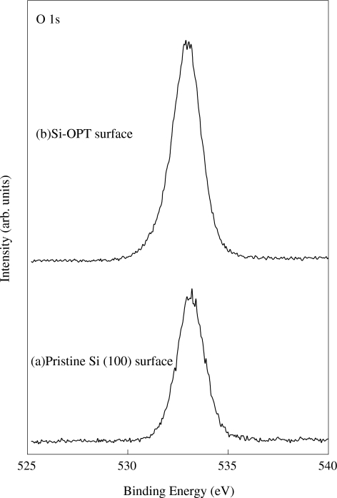 XPS O 1s core-level spectra of the surfaces of the a pristine Si(100) and b Si-OPT