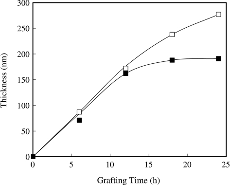 Dependence of the thickness of the PHEMA layer, grown from the Si-BPOTS surface via ATRP