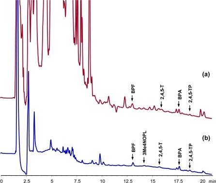 Chromatograms obtained for the MISPE extraction of 20 mL urine spiked with 25 μg L−1 of each analyte, without (a) and with (b) the addition of 5% of acetonitrile to the sample. Washing step: 5 mL of dichloromethane. Elution step: 5 mL of acetonitrile:acetic acid (9:1, v/v).