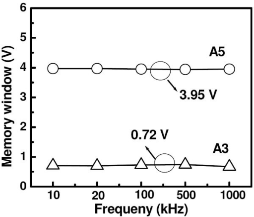 Frequency dependent C-V hysteresis windows. The C-V hysteresis windows measured at various frequencies ranging from 10 kHz to 1 MHz for the two samples at a sweep voltage of ± 6 V. The observed memory windows maintain the same value of 3.95 and 0.72 V for the applied frequencies in samples A5 and A3, respectively.