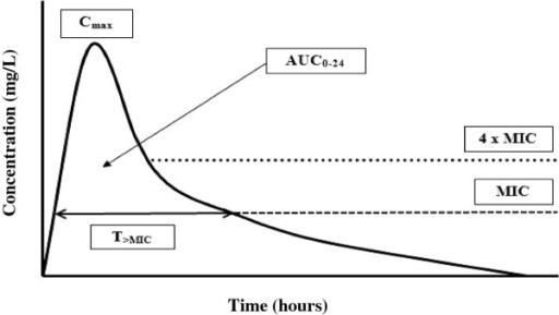 Pharmacokinetic and pharmacodynamic parameters of antibiotics on a concentration vs. time curve. T>MIC, time that a drug's plasma concentration remains above the minimum inhibitory concentration (MIC) for a dosing period; Cmax, maximum plasma antibiotic concentration; AUC0-24, area under the concentration-time curve during a 24-hour time period.