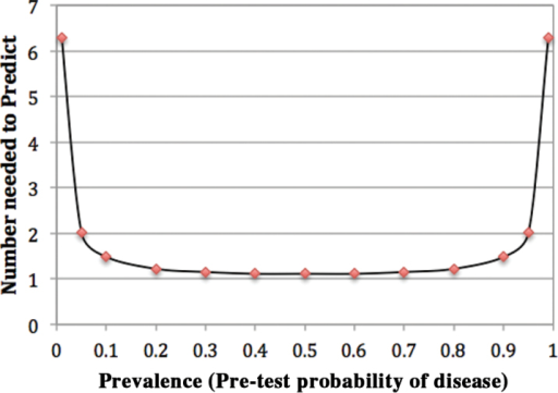 The effect of prevalence on number needed to predict for an excellent sign, symptom or laboratory test. Figure constructed using data presented by Sackett et al.6