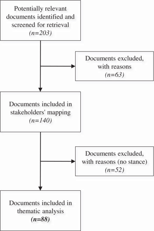 Selection process of the documents.