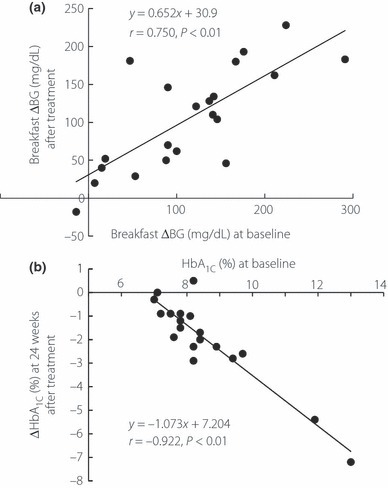 Relationships (a) between post‐breakfast blood glucose excursion (ΔBG) at baseline and that just after titration of pre‐dinner biphasic insulin aspart 70/30 and (b) between baseline HbA1c levels (%) and changes in HbA1c levels (ΔHbA1C, %) at 24 weeks from baseline.