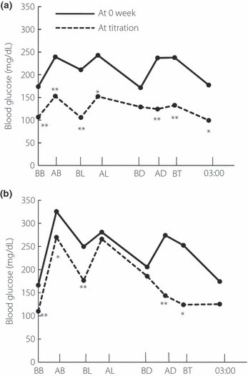 Mean 8‐point self‐monitored blood glucose (BG) profiles at 0 week and just after pre‐dinner biphasic insulin aspart 70/30 (BIASp 30) titration (a) in patients with 2 h post‐breakfast BG after BIAsp 30 titration <200 mg/dL and (b) in patients with 2 h post‐breakfast BG after BIAsp 30 titration ≥200 mg/dL. AB, 2 hours post‐breakfast; AD, 2 h post‐dinner; AL, 2 h post‐lunch; BB, pre‐breakfast; BD, pre‐dinner; BL, pre‐lunch; BT, bed time. *P < 0.05; **P < 0.01 versus values at 0 week revealed by the Wilcoxon signed‐ranks test.