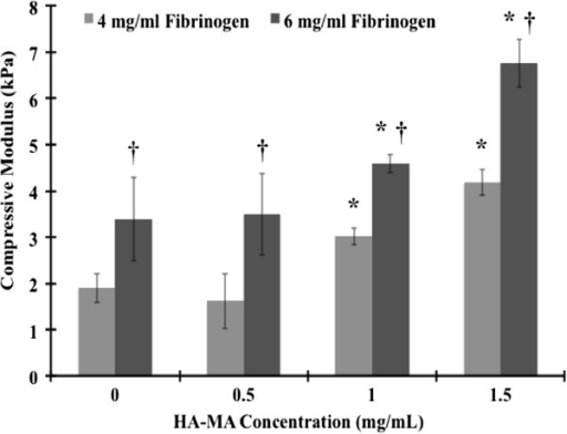 Compressive modulus of fibrin/HA-MA hydrogels at 20% strain. *Statistically significant difference between successive HA-MA concentrations for a given fibrinogen concentration (p < 0.05). † – Statistically significant difference between different fibrinogen concentrations for a given HA-MA concentration (p < 0.05).