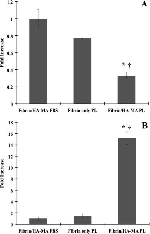 mRNA expression for BMSCs. (A) collagen type 1 alpha 1 gene and (B) SOX9 gene. All data has been normalized to fibrin/HA-MA with 10% FBS condition. Glyceraldehyde-3-Phosphate Dehydrogenase (GAPDH) is the housekeeping gene. * – Statistical significance from the fibrin/HA-MA with 10% FBS condition (p < 0.05) and † – Statistical significance from the Fibrin with PL condition (p < 0.05).
