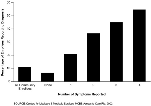 "Proportion of Enrollees Reporting Diagnosis of Psychiatric Disorder (Including Depression), by Number of Depression Symptoms Reported: 2002MCBS data show a correlation between the number of symptoms reported and whether the participant also reported that a doctor had ever told them ""that you had a mental or psychiatric disorder, including depression.""In general, one in five enrollees reporting one symptom also reported such a diagnosis, a rate that increased to more than one-half for enrollees reporting all four symptoms.This proportion is still fairly low, which may be attributable in part to participants' reluctance to admit to a psychiatric disorder or to physicians not being explicit about the diagnosis of depression. But it may also point to under diagnosis of depression in the aged Medicare population."