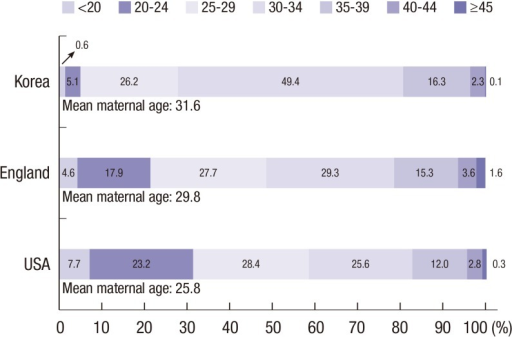 Maternal age at birth in the USA, England, and Korea in 2012 (10, 14, 15). The mean maternal age was higher in Korea (31.6 yr) compared to that in the USA (25.8 yr) and England (29.8 yr) in 2012.