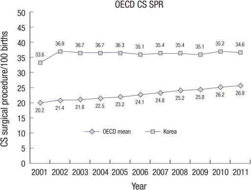 Comparison of the rate of OECD Cesarean section surgical procedures per 100 live births (OECD-CS SPR) in Korea with the mean OECD-CS SPR in OECD countries from 2001 to 2011 (11). The OECD-CS SPR in Korea was higher than the mean OECD-CS SPR in OECD countries.