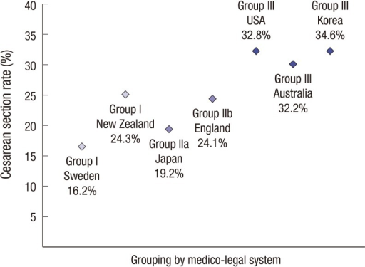 The Cesarean section rate in 2011 according to legal pressure (11, 16, 17). The following systems were considered: no-fault compensation system in Sweden, government sponsored no-fault compensation system and unitary compensation system in New Zealand, fault liability system in Japan, mistake lawsuit system in England, and civil litigation system in the USA, Australia, and Korea (Grouping by system: Group I, Sweden and New Zealand; Group IIa, Japan; Group IIb, England; Group III, USA, Australia, and Korea).