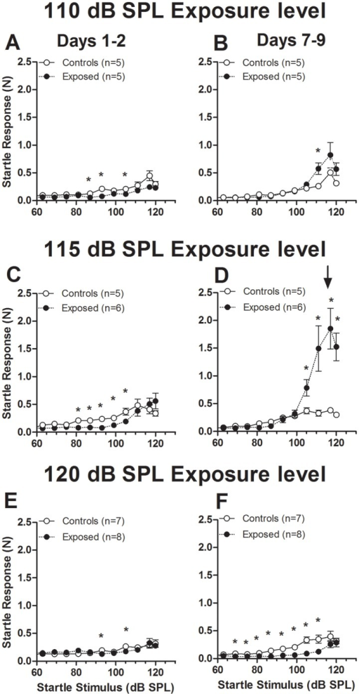 Effects of exposure level on ASR growth curves for early (1–2 days) and late (7–9 days) post-exposure time frames.A–B. Data for animals exposed at 110 dB SPL. C–D. Data for animals exposed at 115 dB SPL. E–F. Data for animals exposed at 120 dB SPL. Each point represents the mean (±S.E.M.). Group sizes are indicated in the graphs. Asterisks indicate points where differences between exposed and control animals were statistically significant (p<0.05).