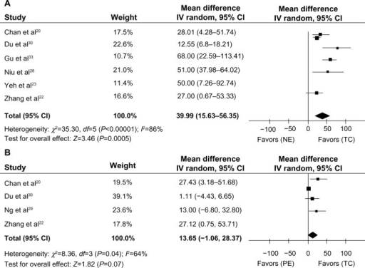 Meta-analysis of the effect of Tai Chi on 6MWD in COPD patients.Notes: (A) Tai Chi group versus nonexercise group; (B) Tai Chi group versus physical exercise group.Abbreviations: COPD, chronic obstructive pulmonary disease; TC, Tai Chi group; NE, nonexercise group; PE, physical exercise group; CI, confidence interval; 6MWD, six-minute walking distance.