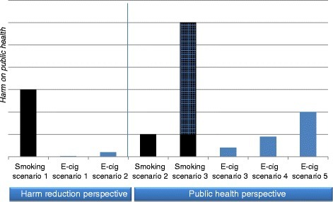 The long-term impact of smoking and e-cigarette use on public health – year 2050. The risk models are based on assumptions of prevalence of smoking and prevalence of use and harm of electronic cigarettes (EC). Harm of smoking is known to be extremely high; this is our reference. Maximal harm = 100. In a harm reduction perspective the harm of EC-use is estimated as extremely low/very low = 1 or 5. In a public health perspective the harm of EC-use is estimated low/moderate = 10, 15 or 25. Harm reduction perspective:Smoking scenario 1: the theory assumes that smokers are reluctant to quit and smoking rates will remain high (15% smokers, harm =100). E-cigarette scenarios: the theory assumes that harm of EC-use is extremely low/very low and use will be restricted to smokers only. EC-scenario 1: 10% of the population use ECs, harm = 1. EC-scenario 2 (worst case): 20% of the population (primarily smokers) use ECs, harm = 5. Public health perspective:Smoking scenario 2: the theory is that smokers wish to quit and tobacco control efforts are effective. Smoking rates will reduce steadily over the next decades (5% smokers, harm =100). Smoking scenario 3 (worst case): EC-use might undermine smoking cessation and renormalize conventional smoking, and the smoking rates might increase. The harm indicated as squared is the extra harm indirectly caused by ECs (30% smokers, harm = 100). E-cigarette scenarios: according to the theory we might underestimate long-term harm of ECs, and use of ECs might spread to a large part of the population EC-scenario 3: 20% of the population use ECs, harm = 10. EC-scenario 4: 30% of the population use ECs, harm = 15. EC-scenario 5 (worst case): 40% of the population use ECs, harm = 25.