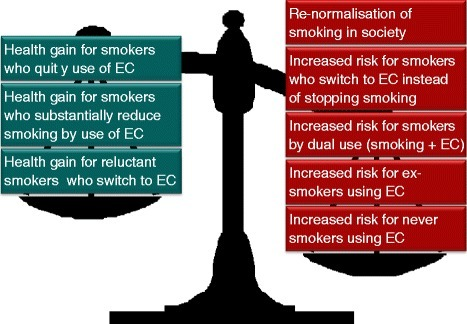 The difficult balance between the potential pros and cons of e-cigarettes. The public health perspective.