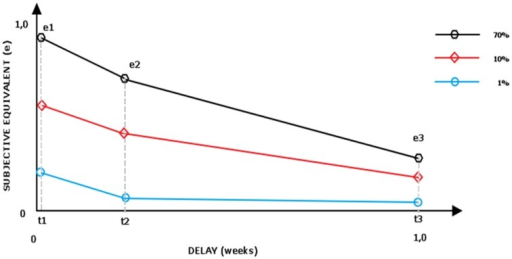 Area under the curve for hypothetical three delayed lotteries (0.01;0.1;0.7).