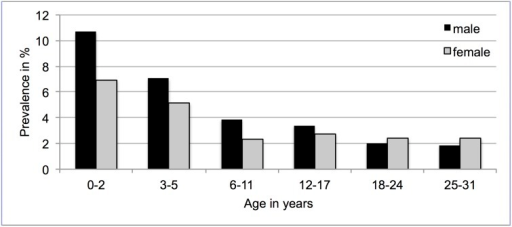 Purchase of asthma medication in age groups by gender. Prevalences in %.