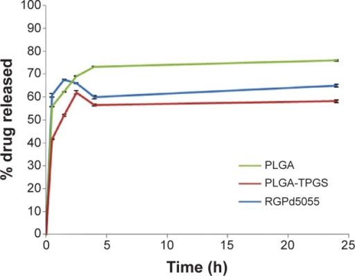 In vitro release of oxcarbazepine from drug-loaded polymeric nanoparticles at 37°C in phosphate buffered saline (pH =7.4).Note: Each point represents the mean ± standard deviation (SD, n=3).Abbreviations: PLGA, poly(lactic-co-glycolic acid); TPGS, alpha-tocopherol polyethylene glycol-1000-succinate.