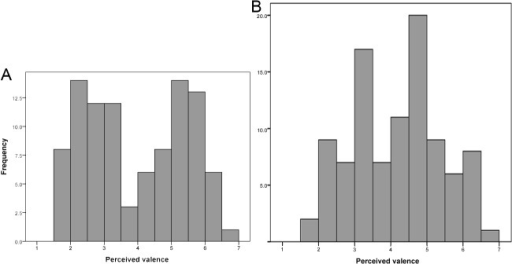 Bimodal distribution of the emotional valence judgments of recordings (A) and unimodal distribution of the intensity judgments of recordings (B).