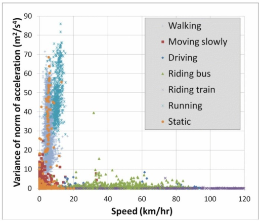 Plot of accelVariance vs. speed for all mobility classes.