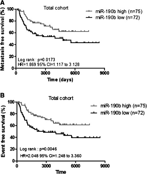 Metastasis-free survival (a) and event-free survival (b) according to miR-190b expression level in breast tumors for the total cohort. Kaplan-Meier survival analysis stratified by the miR-190b expression level. The p value was determined using the log rank test