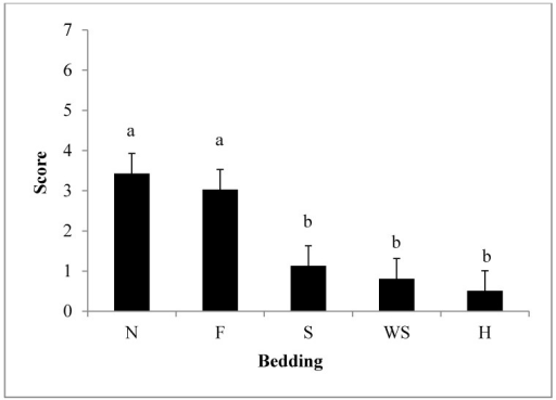 Least Squares means ± 0.53 for weaned pig scores with the use of different types of bedding materials (P < 0.01). Beddings abbreviated by N = nothing, F = feed, S = sand, WS = wood shavings, H = hay. Bedding was rated based on a score system, which was calculated by the sum of slips, falls, and vocalizations. n = 60 observations/bedding types.