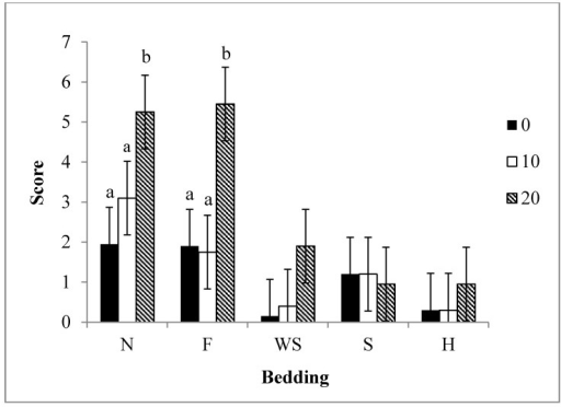 Least Squares means ± 0.92 for weaned pig scores at different ramp slopes with the use of different bedding materials (P < 0.01). Beddings abbreviated by N = nothing, F = feed, S = sand, WS = wood shavings, H = hay. Bedding was rated on a score system which was calculated by the sum of slips, falls, and vocalizations. n = 12 observations/bedding type.