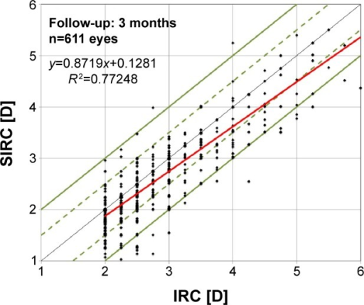 IRC versus SIRC at 3 months postoperatively.Notes: Green solid line represents the EM within 1.0 D, and green dashed line represents EM within 0.50 D of emmetropia. Solid red line is the linear regression.Abbreviations: IRC, intended refractive correction; SIRC, surgically induced refractive correction; EM, error of magnitude; D, diopter.
