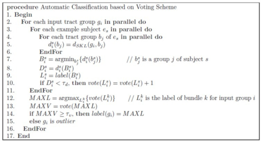 Skeleton of our automatic classification algorithm.The skeleton of the voting algorithm to determine the label of an input group.