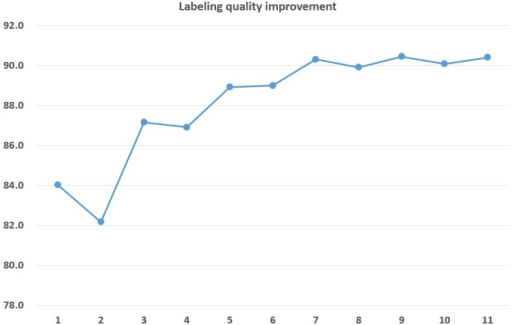 Labeling quality improvement.Change of labeling quality as the number of example subjects increases from one to eleven.