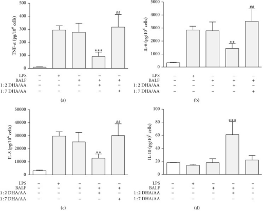 Effects of ω-3/ω-6 PUFA ratios on BALF induced cytokine release from A549 cells. (a) TNF-α proinflammatory cytokine release from A549 cells, stimulated with BALF and treated with 1 : 2 and 1 : 7 DHA/AA PUFA ratios. (b) IL-6 proinflammatory cytokine release from A549 cells stimulated with BALF and treated with 1 : 2 and 1 : 7 DHA/AA (ω-3/ω-6) PUFA ratios. (c) IL-8 proinflammatory cytokine release from A549 cells stimulated with BALF and treated with 1 : 2 and 1 : 7 DHA/AA PUFA ratios. (d) IL-10 anti-inflammatory cytokine release from A549 cells stimulated with BALF and treated with 1 : 2 and 1 : 7 DHA/AA PUFA ratios. In each panel, data are presented as picograms (pg) of the indicated cytokine per million cells. Data are presented as mean ± standard deviation of 12 independent determinations (n = 12). PUFA, polyunsaturated fatty acid; BALF, bronchoalveolar lavage fluid; TNF, tumor necrosis factor; DHA, docosahexaenoic acid; AA, arachidonic acid; IL, interleukin; LPS, lipopolysaccharide. ***P < 0.001 1 : 2 DHA/AA versus all. **P < 0.01 1 : 2 DHA/AA versus all. ##P < 0.01 1 : 7 DHA/AA versus LPS and BALF.