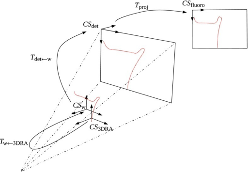 Coordinate systems and transformations of the C-arm space