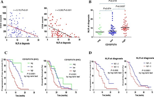 CD15/FUT4 expression pattern, inflammatory response and patients' outcome in a larger cohort study. a Significant inverse correlation of NLR at diagnosis with tumor-associated CD3+ T-cells and CD8+ T- cytotoxic quantification (n = 99; expressed as mean of replicates cells counts, cells mm−2). b Correlation between NLR at diagnosis and tumor-related expression pattern of CD15/FUT4 spared into three subgroups negative, low and high, respectively. One dot represents NLR at diagnosis for each patient, P value was obtained by Mann–Whitney test. c Kaplan–Meier curves for progression-free survival and overall survival in the validation set (n = 102). The medians PFS value were 13, 10 and 5.5 months (HR = 3.37; 95 % CI = 2.14–5.51). The medians OS value were 38, 26 and 13 months for negative (n = 18), low (n = 40) and high-CD15/FUT4 (n = 44) expressing tumors, respectively (HR = 1.95; 95 % CI = 1.37–2.98). d Kaplan–Meier curves for progression-free survival and overall survival in relationship with NLR at diagnosis (cutoff value of 5). The medians PFS value were 12 and 6.5 months respectively (HR = 2.41; 95 % CI = 1.37–4.32). The medians OS value were 35 and 17 months with an NLR ≤5 (n = 30) and an NLR >5 (n = 72) patients respectively(HR = 2.39; 95 % CI = 1.48–3.85)