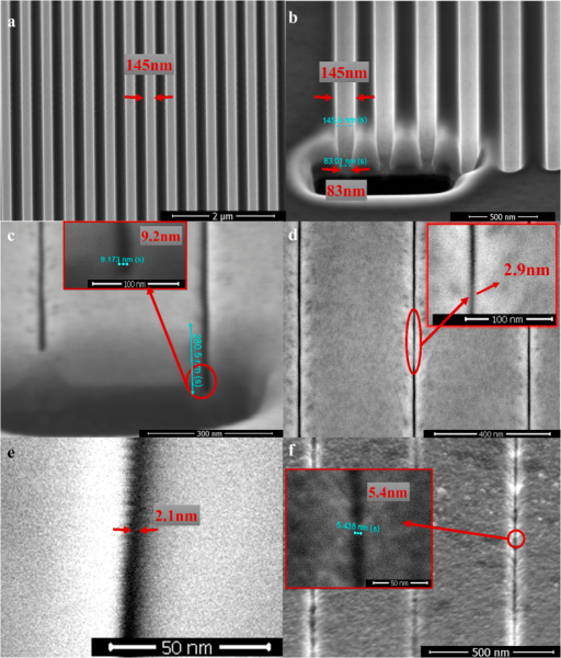 SEM images of the nanopatterns fabricated by the SDM method.(a) An initial pattern (an Al2O3 line array) fabricated by the focused Ga ion beam. (b) Cross section of the initial pattern with a V-shaped structure before the ion irradiation. (c) Cross section of the shrunk line array with a high aspect ratio of ~30. The nanogap on the left side of the figure was filled by the debris of Al2O3 during the fabrication of the cross section using the focused Ga ion beam. A protection layer was not deposited upon the dielectric mask for the fabrication of the cross section because it would fill the gap so that we could not observe the gap width clearly. In fact, the absence of the protection layer does not result in the change of the lateral width of the nanogaps. It may only influence the surface morphology due to the sputtering away of the surface. (d) The line array shrunk after the ion irradiation, and a linewidth as low as 2.9 nm was shown in the inset. (e) A top view of the nanogap in the line array after the further ion exposure, exhibiting a minimum linewidth as low as 2.1 nm. (f) Line patterns were transferred to the substrate by subsequent ion irradiation, revealing a critical dimension less than 10 nm (minimum linewidth is ~5.4 nm). It should be noticed that the patterns were transferred from the hard mask shown in Fig. 3f. It is seen that the linewidth of patterns transferred to the substrate (f) is comparable to that of the hard mask (Fig. 3f).