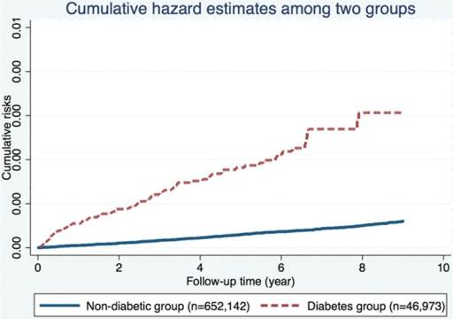 Nelson–Aalen curves showing a higher cumulative risk of pancreatic cancer in the diabetes group.