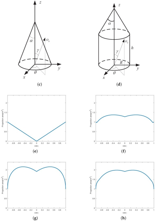 illustration of the projection function for different s open i