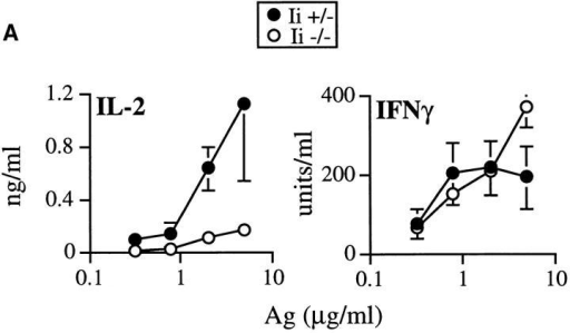 IL-12 can maintain IFN-γ production and implement Th1 development by T cells primed on Ii −/− APCs. (A) Irradiated spleen cells (105/ well) from Ii +− (filled symbols) or Ii −/− (open symbols) H-2d littermates were incubated with varying amounts of recombinant LACK Ag in the presence of 2 × 105 TCR transgenic lymph node cells and 2 ng/ml of rIL-12. After 48 h, supernatants were assayed for IL-2 and IFN-γ using ELISA. Values  represent means and standard deviations from triplicate determinations, and are representative of four separate experiments. (B) B220+ cell–depleted  TCR transgenic lymph node cells (2 × 105 cells/well) were stimulated in a 1 ml volume in 24-well plates with either Ii + or Ii −/− irradiated H-2d  spleen cells (1 × 106 cells/well), plus recombinant LACK antigen (2 μg/ml), with (+) or without (−) rIL-12 (0.5 ng/ml) as designated on the x-axis.  6 d later, viable cells were purified and washed, and 2 × 105 T cells were restimulated with the same Ii-genotype APCs (1.2 × 106/well) used in the primary stimulation in the presence of antigen (2 μg/ml), but without rIL-12. After 48 h, supernatants were collected and assayed for IL-2 and IFN-γ by  ELISA. Values represent means and standard deviations of triplicate determinations, and are representative of two separate experiments.