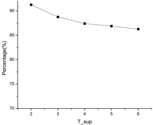 Accuracy of DISPattern w.r.t. support. Different support thresholds yield different sets of DISPattern. By applying these different sets of patterns, different gene annotations may be obtained. This figure shows the recall and precision of the gene annotation w.r.t. the support threshold. Since each gene is assigned to one group, the precision is the same as the recall.