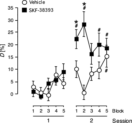 Local injections of SKF-38393 into the gerbil auditory cortex 1 day before differential conditioning to FMs contribute to between-session information processing. Data collected in Experiments 3–5 were pooled for groups that received local injections of either vehicle (n = 35) or SKF-38393 (n = 36) one day before, and no injections or vehicle injections shortly after initial training. Each training session was subdivided into 5 blocks of 12 trials. Discrimination rates D per trial block are shown. All data points represent group means ± SEM; (*) significantly different from the value of vehicle-treated controls; (#) significantly different from the corresponding value in trial block 5 of session 1.