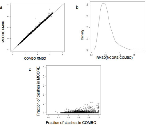 Comparison of COMBO models and MCORE models. (a) Scatter plot of the Cα RMSD of combo models and respective MCORE refined models for a set of 1364 proteins compared to corresponding native structure (b) Density plot of distribution of RMSD deviations between MCORE structures and the corresponding COMBO structures. c) Scatter plot of the fraction of atoms involved clashes in COMBO models and corresponding refined models for the same set.