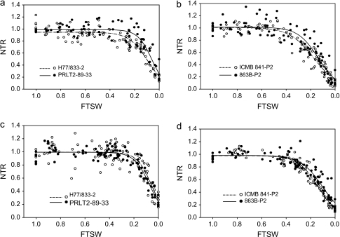 Relationship between the normalized transpiration rate (NTR) and the fraction of transpirable soil water (FTSW) of two pearl millet genotype pairs: H77/833-2 and PRLT 2/89-33, and ICMB 841-P3 and 863B-P2 (H77/833-2, ICMB 841-P3—sensitive; PRLT 2/89-33, 863B-P2—tolerant) during the vegetative (a, b) and reproductive (c, d) stage in 2007. The FTSW thresholds where transpiration initiated its decline were calculated with a plateau regression procedure from SAS. Then the regression lines of the relationships between NTR and FTSW were drawn by fitting NTR to FTSW data above and below the respective threshold for transpiration decline in each genotype and assessment stage.