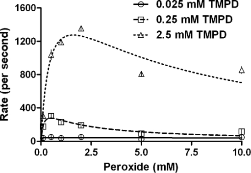 Kinetics of CPO catalyzed peroxidation of TMPD obtained by varying the peroxide concentration, at constant peroxidative substrate (TMPD).Initial conditions- pH 3.5, 100 mM phosphate buffer, 30°C, [CPO] = 20 nM.