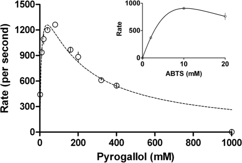 Kinetics of CPO catalyzed peroxidation of Pyrogallol (and ABTS in the inset) obtained by varying ABTS concentration to supramillimolar levels, at constant peroxide.Initial conditions- pH 3, 100 mM phosphate buffer, 25°C, [CPO] = 2 nM, peroxide  = 2 mM.