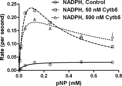Steady state kinetics of reconstituted CYP2E1 enzymatic system mediated conversion of pNP with NADPH added directly, as a function of incorporated Cytb5.Experimental details are given in methods section.