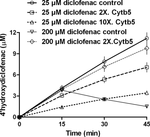 Reconstituted CYP2C9 system shows depletion of specific hydroxylated product over time.Initial concentrations are ∼0.08 uM of CYP2C9  =  CPR, 0.04 to 0.8 uM Cytb5, 1 mM NADPH. Other details are mentioned in the experimental section.