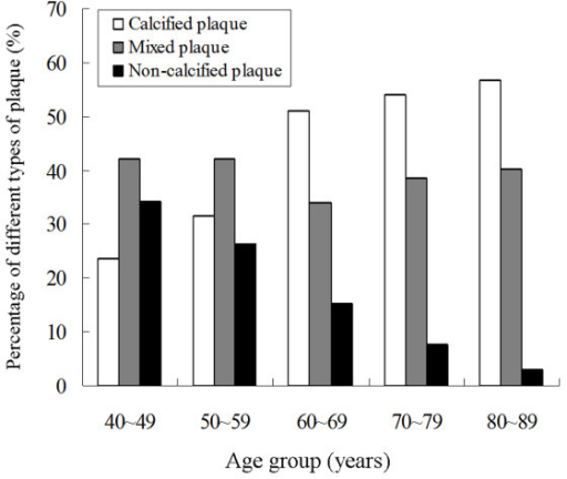 Graph shows the percentages of different types of plaques in different age groups. The proportion of calcified plaques increases and that of non-calcified ones decreases as the patients aged.