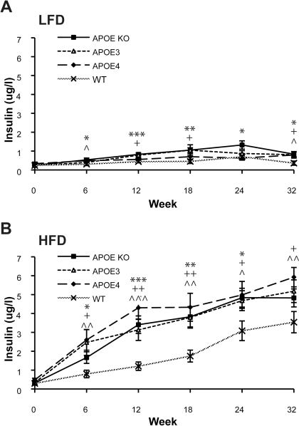 APOE mice develop diet-induced T2DM- like insulin resistance.Plasma insulin levels were measured in APOE KO, APOEε3, APOEε4 and WT mice over 32 weeks of feeding with A) LFD and B) HFD. Blood samples from the tail vein at each OGTT were collected and plasma was analysed for insulin by ELISA. Values are mean±SEM, n = 10–12. In A) plasma insulin levels in all LFD animals reached *p<0.05 by t-test compared to WT mice. In B) plasma insulin levels in HFD fed animals reached *p<0.05 or ***p<0.001 by t-test compared to WT mice as indicated. Significance is indicated by * APOE KO, + APOEε3, ∧ APOEε4.