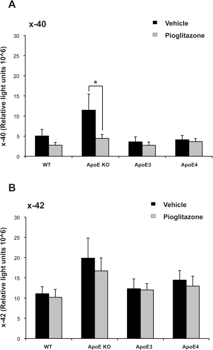Levels of soluble Aβ40 and Aβ42 in HFD fed mice treated with or without pioglitazone.Aβ A) x-40 and B) x-42 was analysed by ELISA in the frontal cortex of APOE mice fed HFD and with or without pioglitazone treatment. *p<0.05 by t-test.