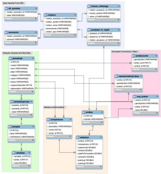 Schematic of database architecture the diagram describ open i schematic of database architecture the diagram describes the database schema behind gdp for convenience ccuart Gallery